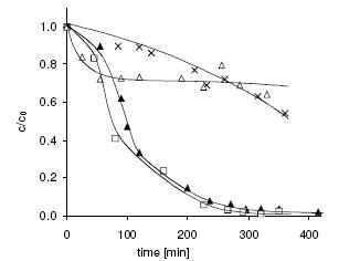 Hiệu ứng hóa sinh của As