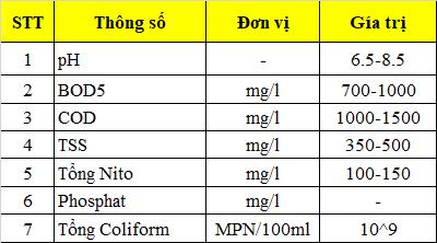 bảng thông số nước thải sản xuất dược phẩm