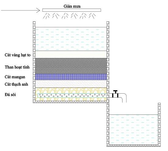 cấu tạo bể lọc nước giếng khoan đơn giản