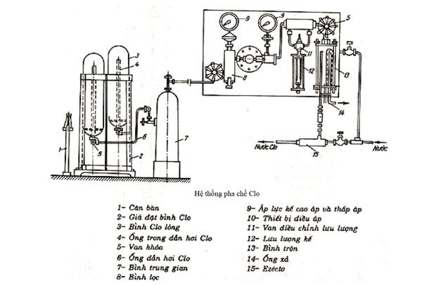 Khử trùng nước thải bằng Clo lỏng