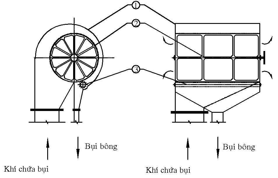 xử lý bụi bằng lưới lọc thùng quay
