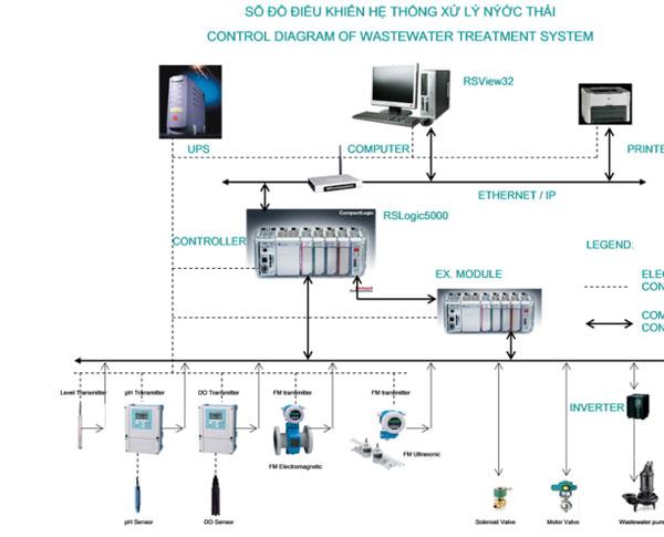 Sơ đồ hệ thống xử lý nước thải tự động hóa