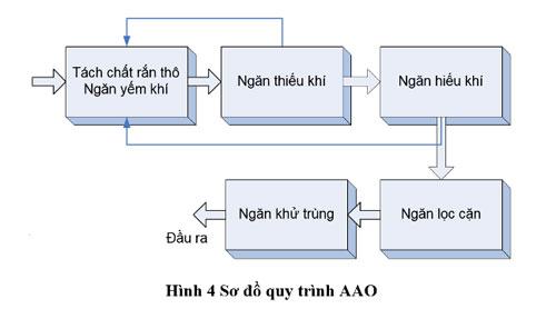 Sơ đồ quy trình công nghệ module xử lý nước thải sinh hoạt