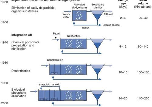 Sự phát triển của phương pháp bùn hoạt tính
