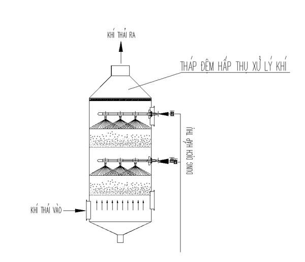 Cấu tạo của tháp xử lý khí thải