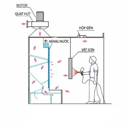 xử lý nước thải sơn