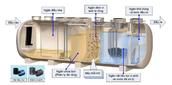 Xử lý nước thải y tế